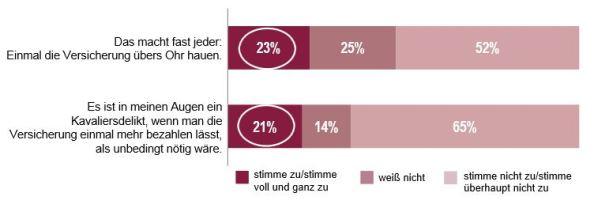 Einstellung zum Versicherungsbetrug - Quelle: GDV, 2011